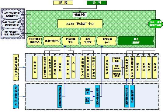 上海曙光医院-ky3h治未病中心组织结构