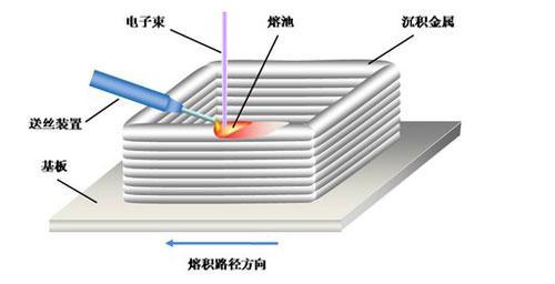 揭开中国飞机制造电子束快速成形技术神秘面纱