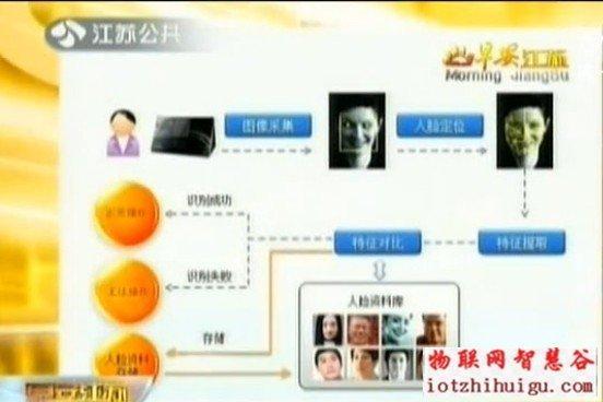 人脸识别流程图