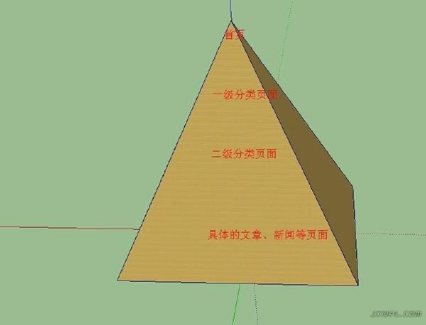 关键词金字塔布局