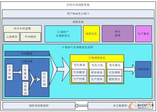 erp系统mes系统在汽车行业冲压车间的应用
